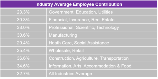 Costs by Industry | 2019 UBA Health Plan Survey Trends ...